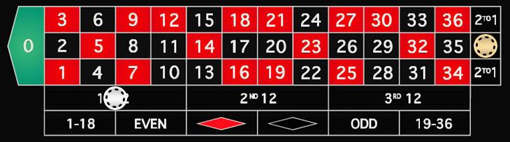 Roulette-column_dozen